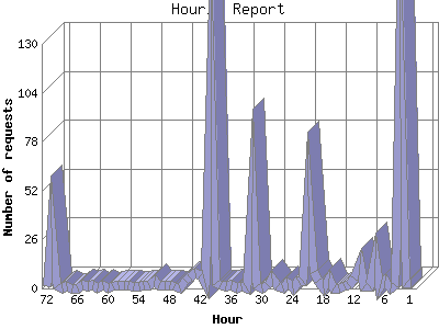 Hourly Report: Number of requests by Hour.